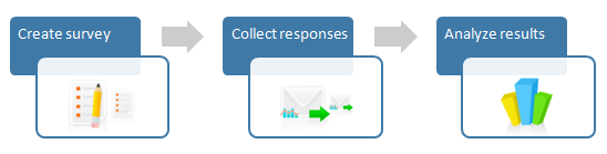 Create survey > Collect responses > Analyze results