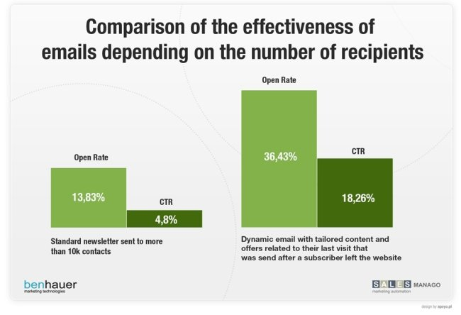 email marketing graph
