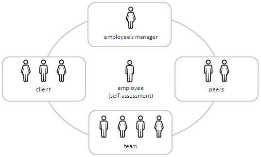 360 degree feedback method