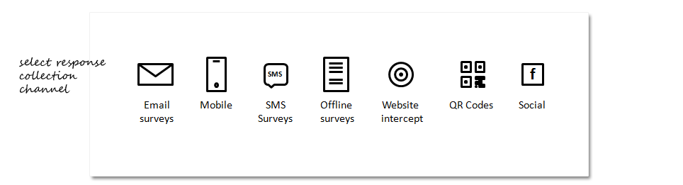 Collect survey results by any channel