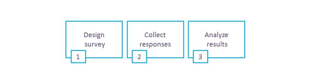 projektowanie ankiet